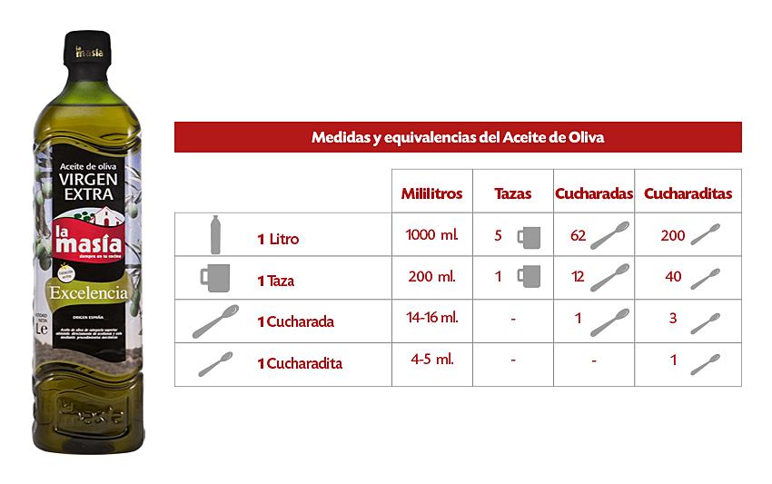 Medidas y equivalencias del aceite de oliva aceites la masia for Medidas para cocinar